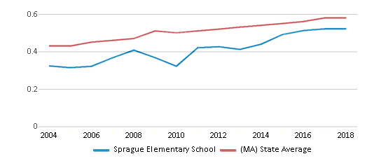 This chart display the diversity score of Sprague Elementary School and the public school average diversity score of Massachusetts by year, with the latest 2017-18 school year data.