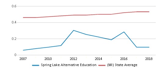 This chart display the diversity score of Spring Lake Alternative Education and the public school average diversity score of Michigan by year, with the latest 2017-18 school year data.