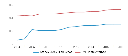 This chart display the diversity score of Stoney Creek High School and the public school average diversity score of Michigan by year, with the latest 2017-18 school year data.