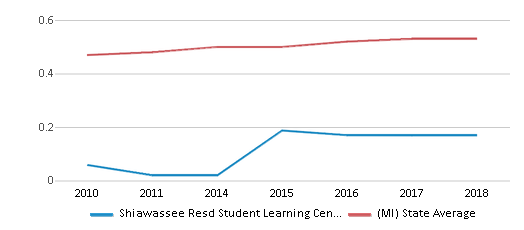 This chart display the diversity score of Shiawassee Resd Student Learning Center West and the public school average diversity score of Michigan by year, with the latest 2017-18 school year data.