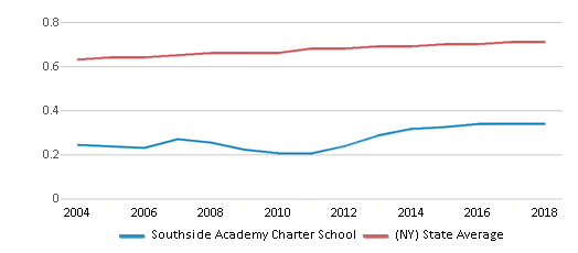 This chart display the diversity score of Southside Academy Charter School and the public school average diversity score of New York by year, with the latest 2017-18 school year data.
