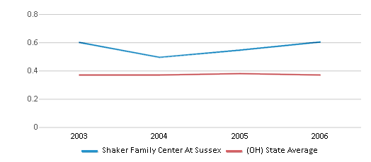 This chart display the diversity score of Shaker Family Center At Sussex and the public school average diversity score of Ohio by year, with the latest 2005-06 school year data.