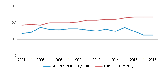 This chart display the diversity score of South Elementary School and the public school average diversity score of Ohio by year, with the latest 2017-18 school year data.