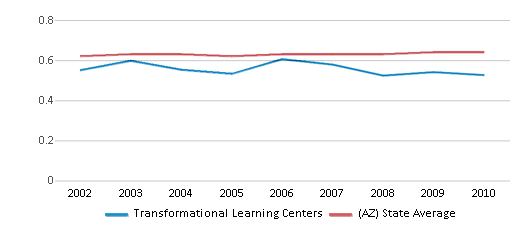 This chart display the diversity score of Transformational Learning Centers and the public school average diversity score of Arizona by year, with the latest 2009-10 school year data.