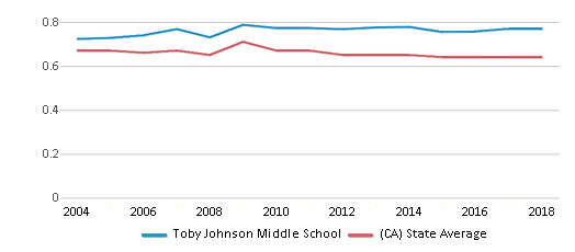 This chart display the diversity score of Toby Johnson Middle School and the public school average diversity score of California by year, with the latest 2017-18 school year data.