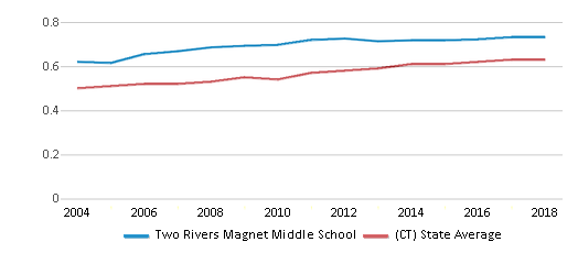 This chart display the diversity score of Two Rivers Magnet Middle School and the public school average diversity score of Connecticut by year, with the latest 2017-18 school year data.
