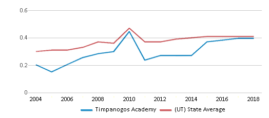 This chart display the diversity score of Timpanogos Academy and the public school average diversity score of Utah by year, with the latest 2017-18 school year data.