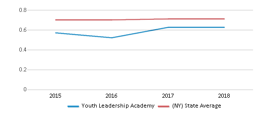 This chart display the diversity score of Youth Leadership Academy and the public school average diversity score of New York by year, with the latest 2017-18 school year data.