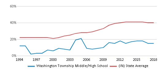 This chart display the percentage of students who is eligible for free lunch in Washington Township Middle/High School and the percentage of public school students who is eligible for free lunch in Indiana by year, with the latest 2017-18 school year data.