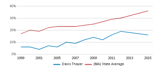 This chart display the percentage of students who is eligible for free lunch in Davis Thayer and the percentage of public school students who is eligible for free lunch in Massachusetts by year, with the latest 2014-15 school year data.