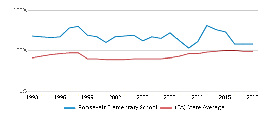 This chart display the percentage of students who is eligible for free lunch in Roosevelt Elementary School and the percentage of public school students who is eligible for free lunch in California by year, with the latest 2017-18 school year data.