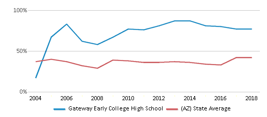 This chart display the percentage of students who is eligible for free lunch in Gateway Early College High School and the percentage of public school students who is eligible for free lunch in Arizona by year, with the latest 2017-18 school year data.