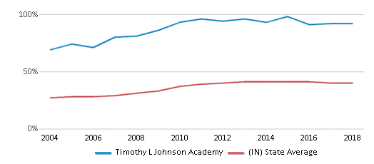 This chart display the percentage of students who is eligible for free lunch in Timothy L Johnson Academy and the percentage of public school students who is eligible for free lunch in Indiana by year, with the latest 2017-18 school year data.