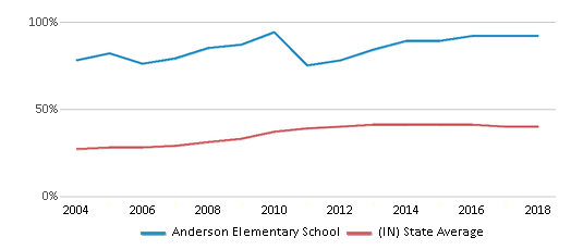 This chart display the percentage of students who is eligible for free lunch in Anderson Elementary School and the percentage of public school students who is eligible for free lunch in Indiana by year, with the latest 2017-18 school year data.