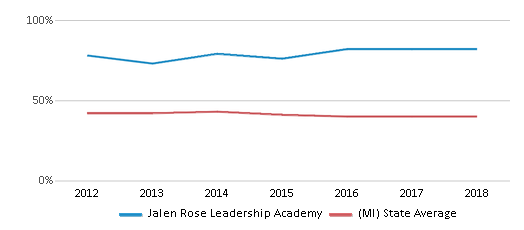 This chart display the percentage of students who is eligible for free lunch in Jalen Rose Leadership Academy and the percentage of public school students who is eligible for free lunch in Michigan by year, with the latest 2017-18 school year data.