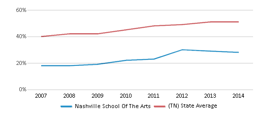 This chart display the percentage of students who is eligible for free lunch in Nashville School Of The Arts and the percentage of public school students who is eligible for free lunch in Tennessee by year, with the latest 2013-14 school year data.