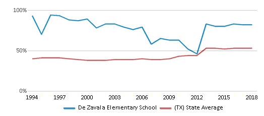 This chart display the percentage of students who is eligible for free lunch in De Zavala Elementary School and the percentage of public school students who is eligible for free lunch in Texas by year, with the latest 2017-18 school year data.