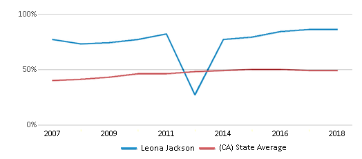 This chart display the percentage of students who is eligible for free lunch in Leona Jackson and the percentage of public school students who is eligible for free lunch in California by year, with the latest 2017-18 school year data.