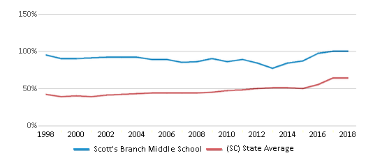 This chart display the percentage of students who is eligible for free lunch in Scott's Branch Middle School and the percentage of public school students who is eligible for free lunch in South Carolina by year, with the latest 2017-18 school year data.