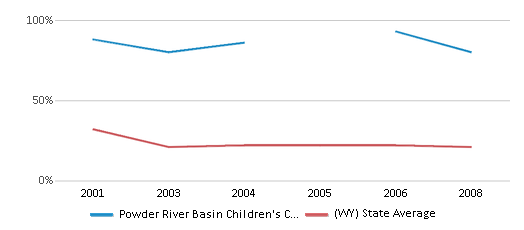This chart display the percentage of students who is eligible for free lunch in Powder River Basin Children's Center and the percentage of public school students who is eligible for free lunch in Wyoming by year, with the latest 2007-08 school year data.