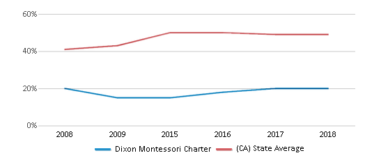 This chart display the percentage of students who is eligible for free lunch in Dixon Montessori Charter and the percentage of public school students who is eligible for free lunch in California by year, with the latest 2017-18 school year data.