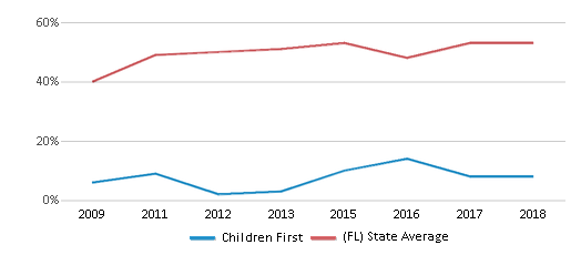 This chart display the percentage of students who is eligible for free lunch in Children First and the percentage of public school students who is eligible for free lunch in Florida by year, with the latest 2017-18 school year data.