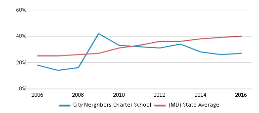 This chart display the percentage of students who is eligible for free lunch in City Neighbors Charter School and the percentage of public school students who is eligible for free lunch in Maryland by year, with the latest 2015-16 school year data.