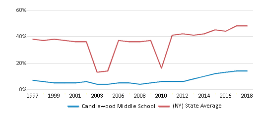 This chart display the percentage of students who is eligible for free lunch in Candlewood Middle School and the percentage of public school students who is eligible for free lunch in New York by year, with the latest 2017-18 school year data.