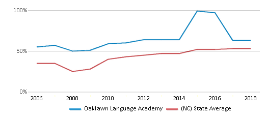 This chart display the percentage of students who is eligible for free lunch in Oaklawn Language Academy and the percentage of public school students who is eligible for free lunch in North Carolina by year, with the latest 2017-18 school year data.