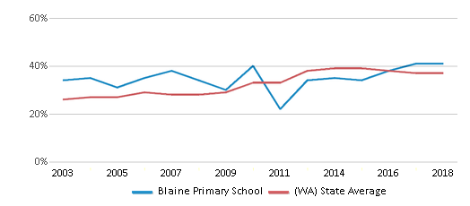 This chart display the percentage of students who is eligible for free lunch in Blaine Primary School and the percentage of public school students who is eligible for free lunch in Washington by year, with the latest 2017-18 school year data.