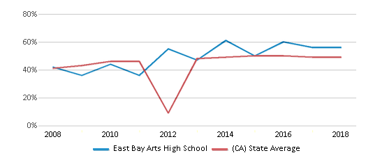 This chart display the percentage of students who is eligible for free lunch in East Bay Arts High School and the percentage of public school students who is eligible for free lunch in California by year, with the latest 2017-18 school year data.