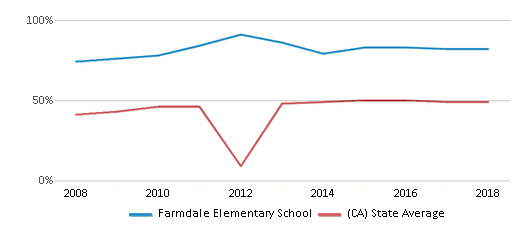 This chart display the percentage of students who is eligible for free lunch in Farmdale Elementary School and the percentage of public school students who is eligible for free lunch in California by year, with the latest 2017-18 school year data.