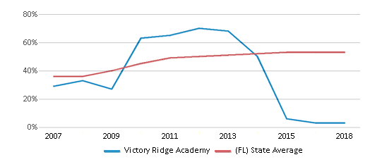 This chart display the percentage of students who is eligible for free lunch in Victory Ridge Academy and the percentage of public school students who is eligible for free lunch in Florida by year, with the latest 2017-18 school year data.