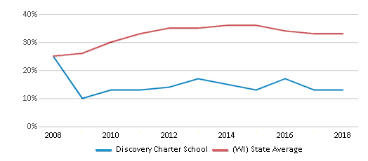 This chart display the percentage of students who is eligible for free lunch in Discovery Charter School and the percentage of public school students who is eligible for free lunch in Wisconsin by year, with the latest 2017-18 school year data.
