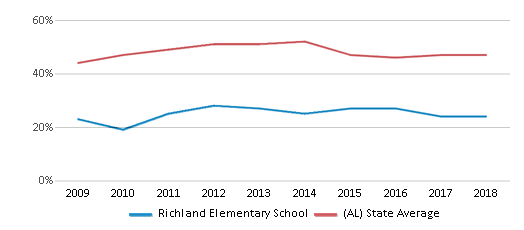 This chart display the percentage of students who is eligible for free lunch in Richland Elementary School and the percentage of public school students who is eligible for free lunch in Alabama by year, with the latest 2017-18 school year data.