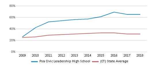 This chart display the percentage of students who is eligible for free lunch in Psa Civic Leadership High School and the percentage of public school students who is eligible for free lunch in Connecticut by year, with the latest 2017-18 school year data.