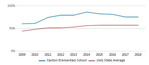 This chart display the percentage of students who is eligible for free lunch in Canton Elementary School and the percentage of public school students who is eligible for free lunch in Georgia by year, with the latest 2017-18 school year data.