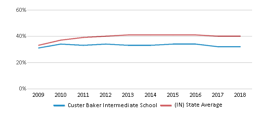 This chart display the percentage of students who is eligible for free lunch in Custer Baker Intermediate School and the percentage of public school students who is eligible for free lunch in Indiana by year, with the latest 2017-18 school year data.