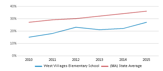 This chart display the percentage of students who is eligible for free lunch in West Villages Elementary School and the percentage of public school students who is eligible for free lunch in Massachusetts by year, with the latest 2014-15 school year data.