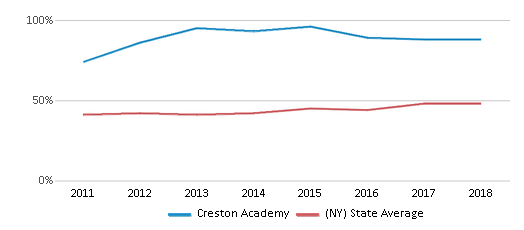 This chart display the percentage of students who is eligible for free lunch in Creston Academy and the percentage of public school students who is eligible for free lunch in New York by year, with the latest 2017-18 school year data.