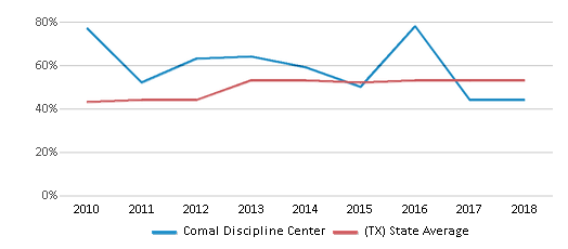 This chart display the percentage of students who is eligible for free lunch in Comal Discipline Center and the percentage of public school students who is eligible for free lunch in Texas by year, with the latest 2017-18 school year data.