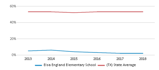 This chart display the percentage of students who is eligible for free lunch in Elsa England Elementary School and the percentage of public school students who is eligible for free lunch in Texas by year, with the latest 2017-18 school year data.
