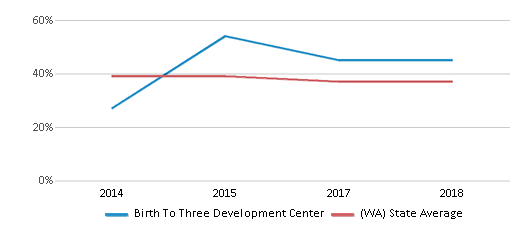 This chart display the percentage of students who is eligible for free lunch in Birth To Three Development Center and the percentage of public school students who is eligible for free lunch in Washington by year, with the latest 2017-18 school year data.