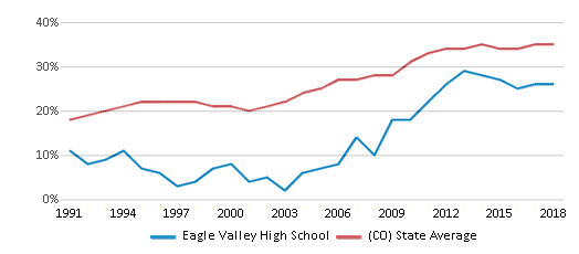 This chart display the percentage of students who is eligible for free lunch in Eagle Valley High School and the percentage of public school students who is eligible for free lunch in Colorado by year, with the latest 2017-18 school year data.