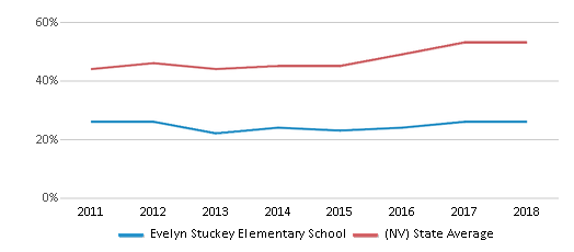 This chart display the percentage of students who is eligible for free lunch in Evelyn Stuckey Elementary School and the percentage of public school students who is eligible for free lunch in Nevada by year, with the latest 2017-18 school year data.