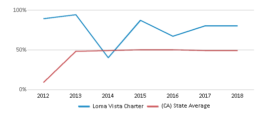 This chart display the percentage of students who is eligible for free lunch in Loma Vista Charter and the percentage of public school students who is eligible for free lunch in California by year, with the latest 2017-18 school year data.