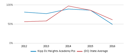 This chart display the percentage of students who is eligible for free lunch in Kipp Dc Heights Academy Pcs and the percentage of public school students who is eligible for free lunch in District Of Columbia by year, with the latest 2015-16 school year data.