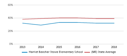This chart display the percentage of students who is eligible for free lunch in Harriet Beecher Stowe Elementary School and the percentage of public school students who is eligible for free lunch in Maine by year, with the latest 2017-18 school year data.