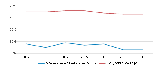 This chart display the percentage of students who is eligible for free lunch in Wauwatosa Montessori School and the percentage of public school students who is eligible for free lunch in Wisconsin by year, with the latest 2017-18 school year data.