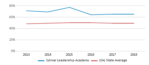 This chart display the percentage of students who is eligible for free lunch in Sylmar Leadership Academy and the percentage of public school students who is eligible for free lunch in California by year, with the latest 2017-18 school year data.